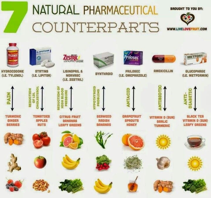 Natural Alternatives to Pharmaceuticals
