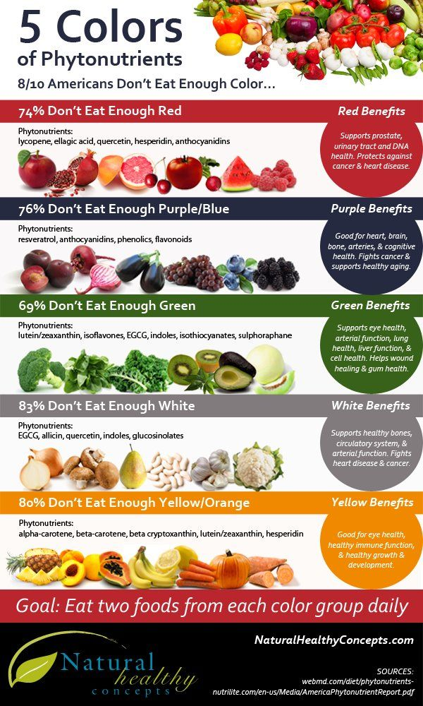Chart five fruit and vegetable colors that boost health insomnia colors of foods forumfinder Choice Image