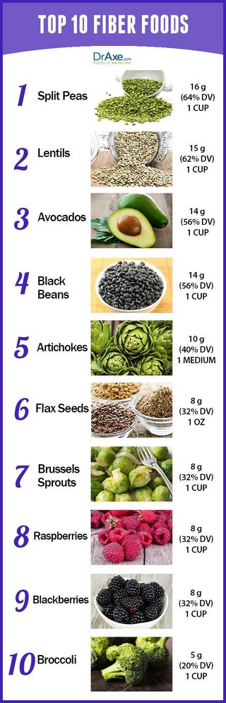 Fiber foods - top ten